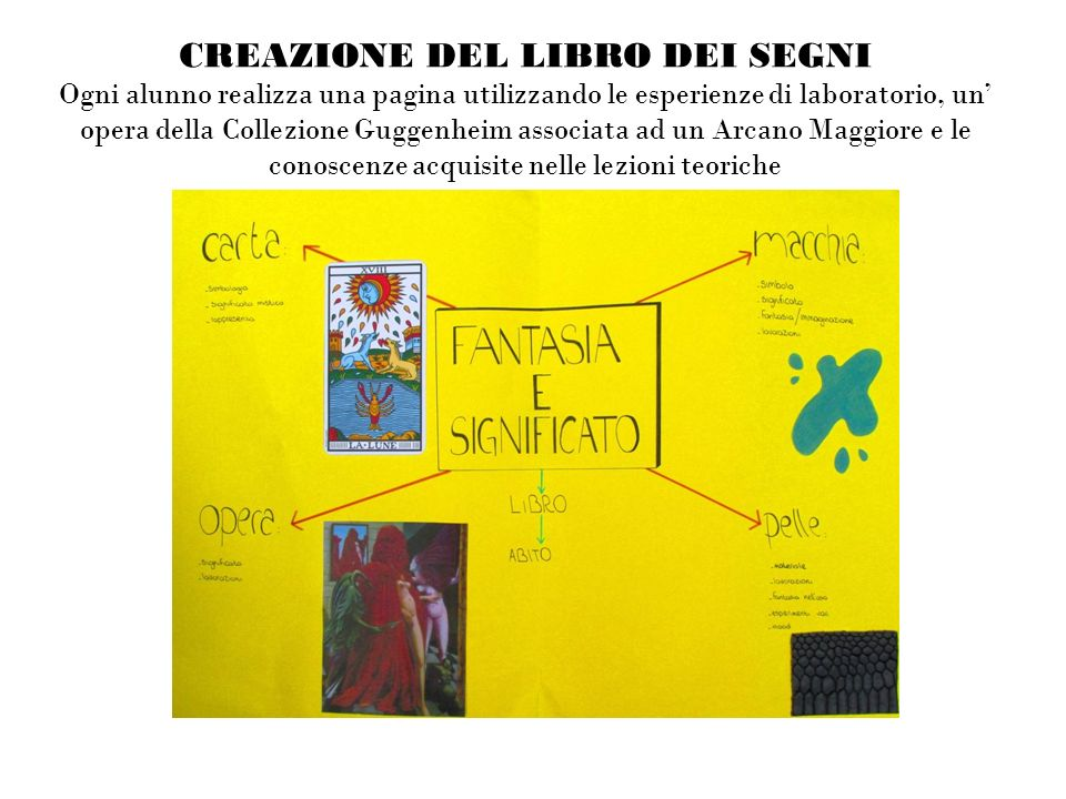 CREAZIONE DEL LIBRO DEI SEGNI Ogni alunno realizza una pagina utilizzando le esperienze di laboratorio, un' opera della Collezione Guggenheim associata ad un Arcano Maggiore e le conoscenze acquisite nelle lezioni teoriche