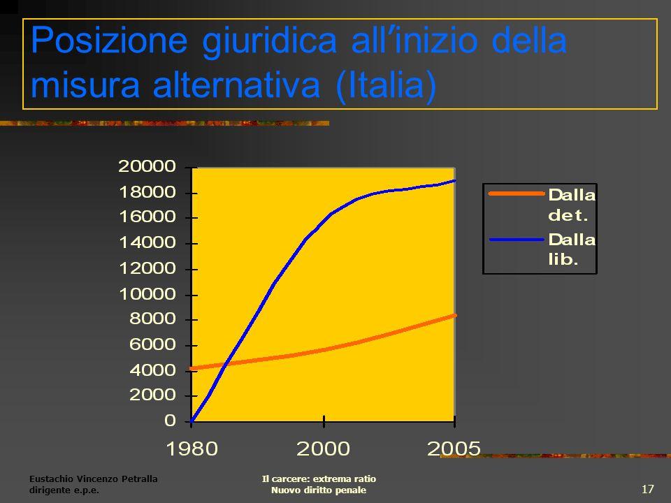 Posizione giuridica all'inizio della misura alternativa (Italia)