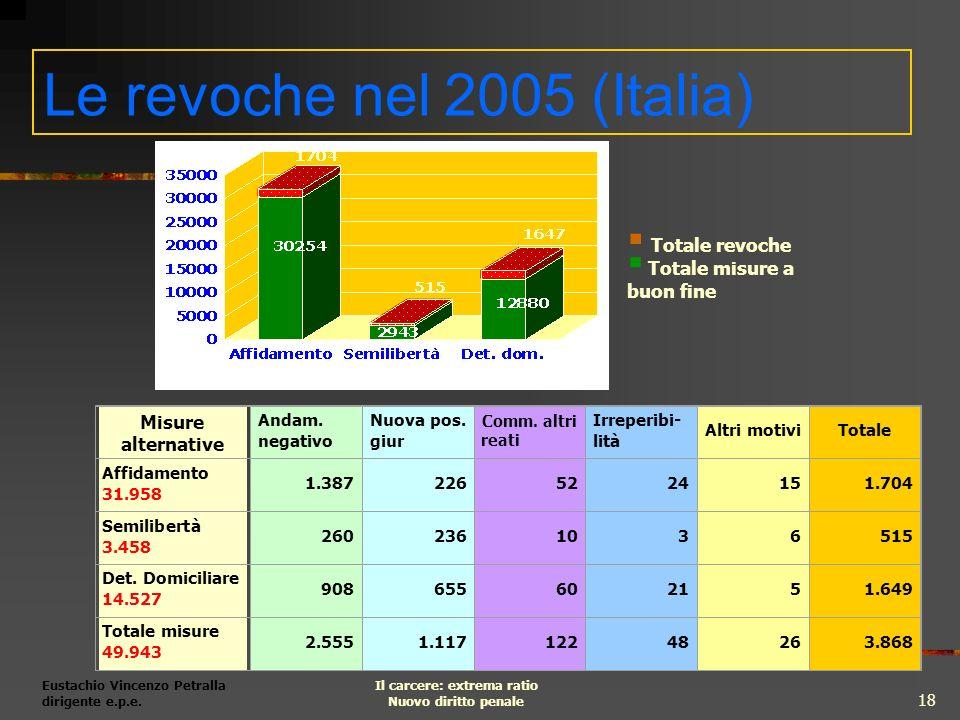 Le revoche nel 2005 (Italia)