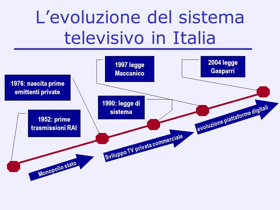 L'evoluzione del sistema televisivo in Italia