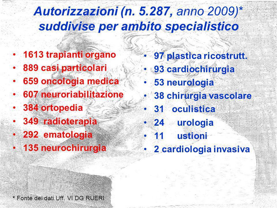 Autorizzazioni (n. 5. 287, anno 2009)