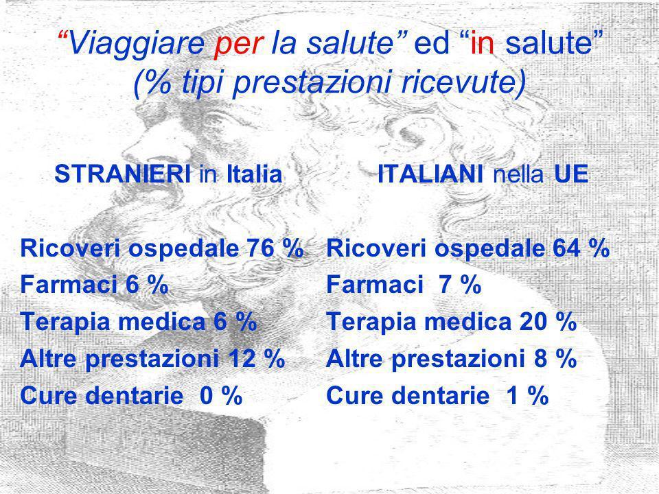 Viaggiare per la salute ed in salute (% tipi prestazioni ricevute)