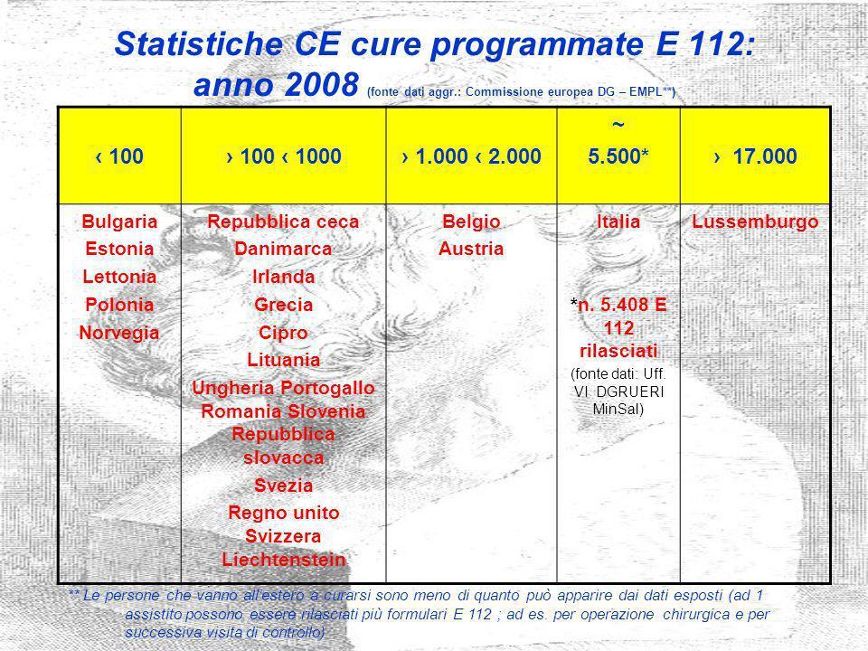 Statistiche CE cure programmate E 112: anno 2008 (fonte dati aggr