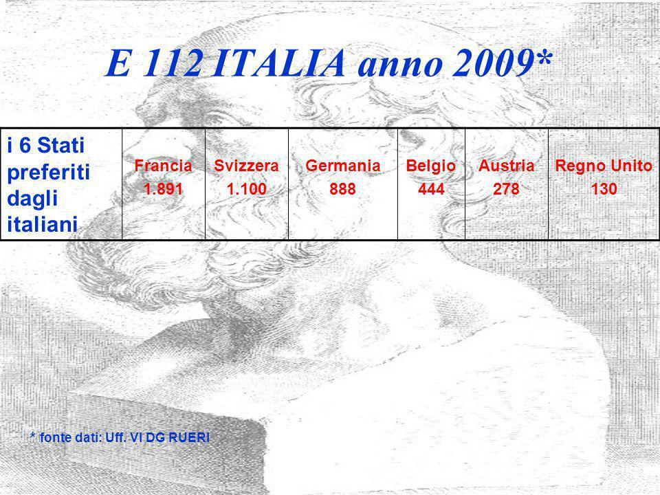 E 112 ITALIA anno 2009* i 6 Stati preferiti dagli italiani Francia