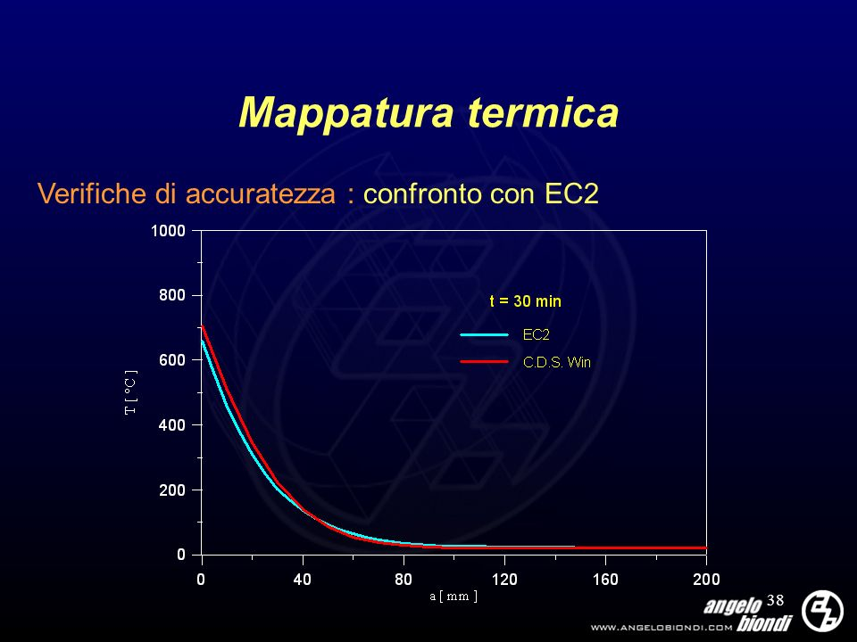 Mappatura termica Verifiche di accuratezza : confronto con EC2