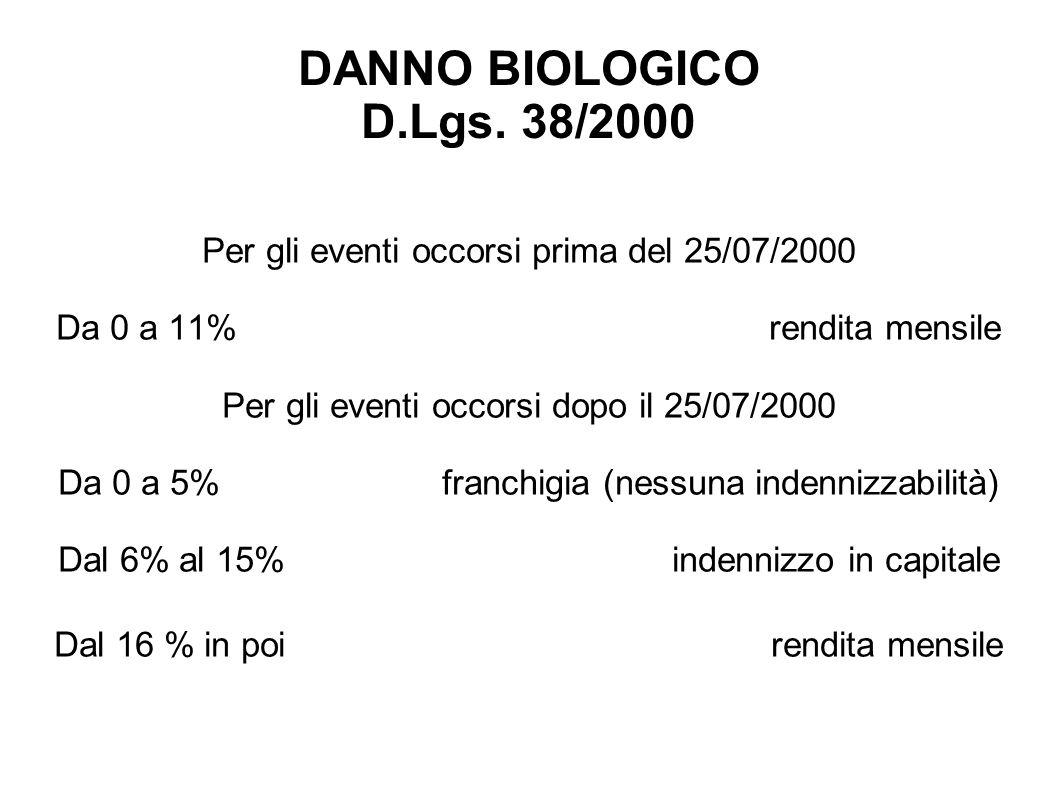 DANNO BIOLOGICO D.Lgs. 38/2000 Per gli eventi occorsi prima del 25/07/2000.