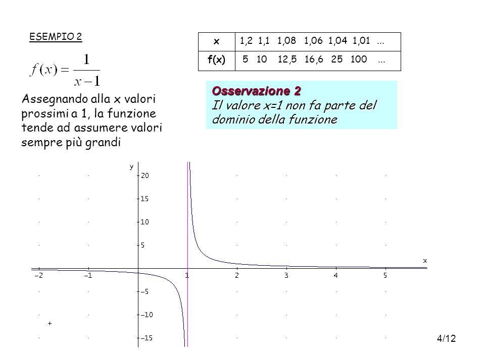 Osservazione 2 Il valore x=1 non fa parte del dominio della funzione