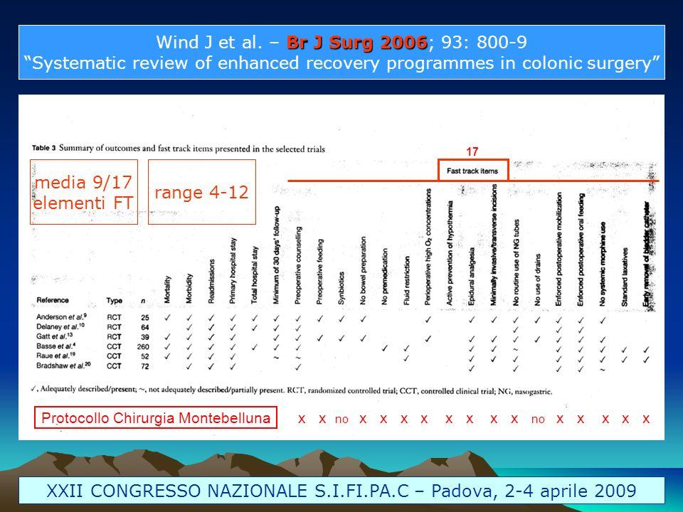 Wind J et al. – Br J Surg 2006; 93: 800-9