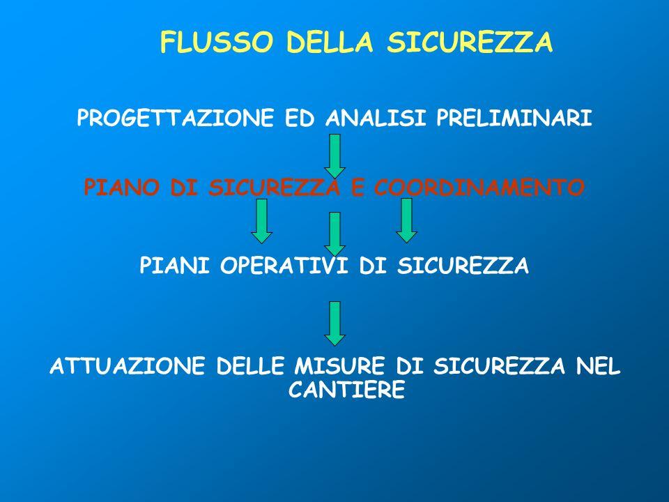 FLUSSO DELLA SICUREZZA