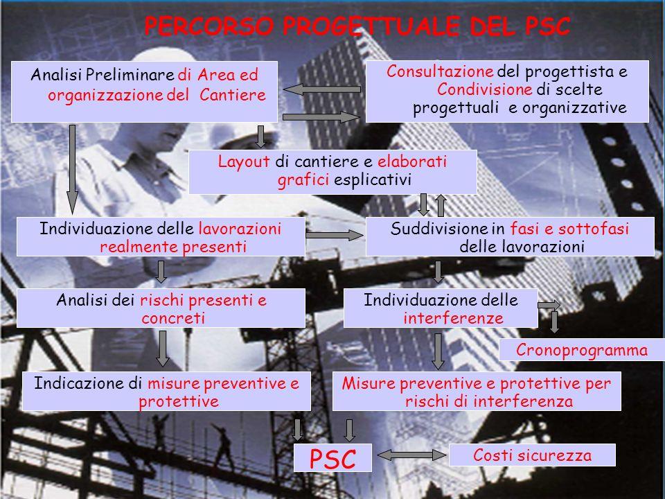 PERCORSO PROGETTUALE DEL PSC