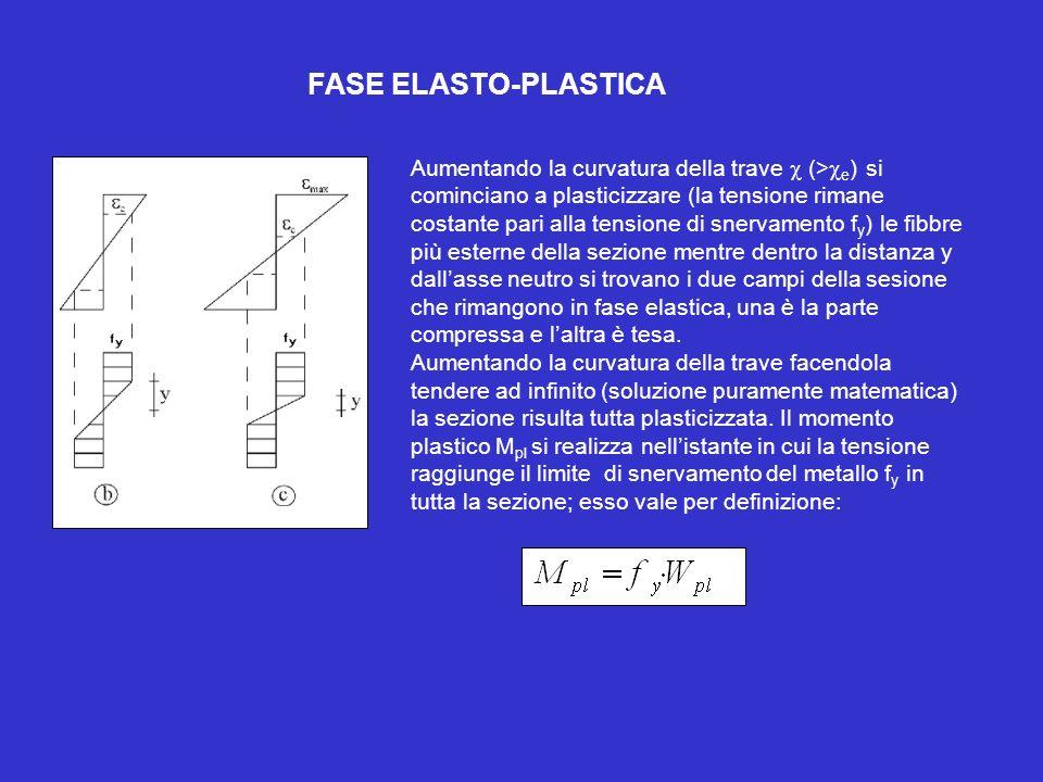 FASE ELASTO-PLASTICA