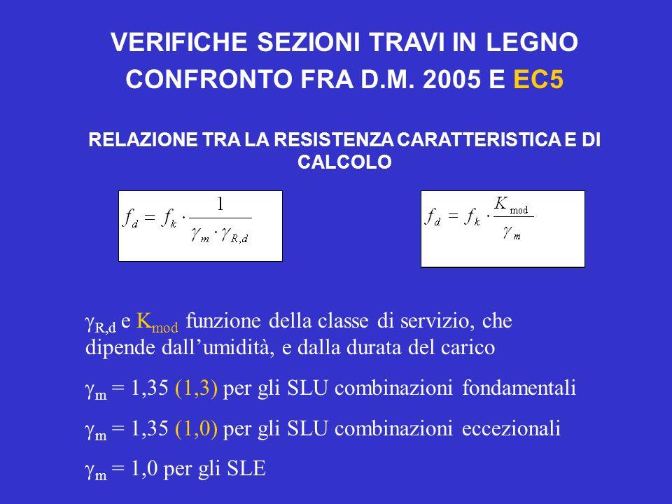 VERIFICHE SEZIONI TRAVI IN LEGNO CONFRONTO FRA D.M. 2005 E EC5
