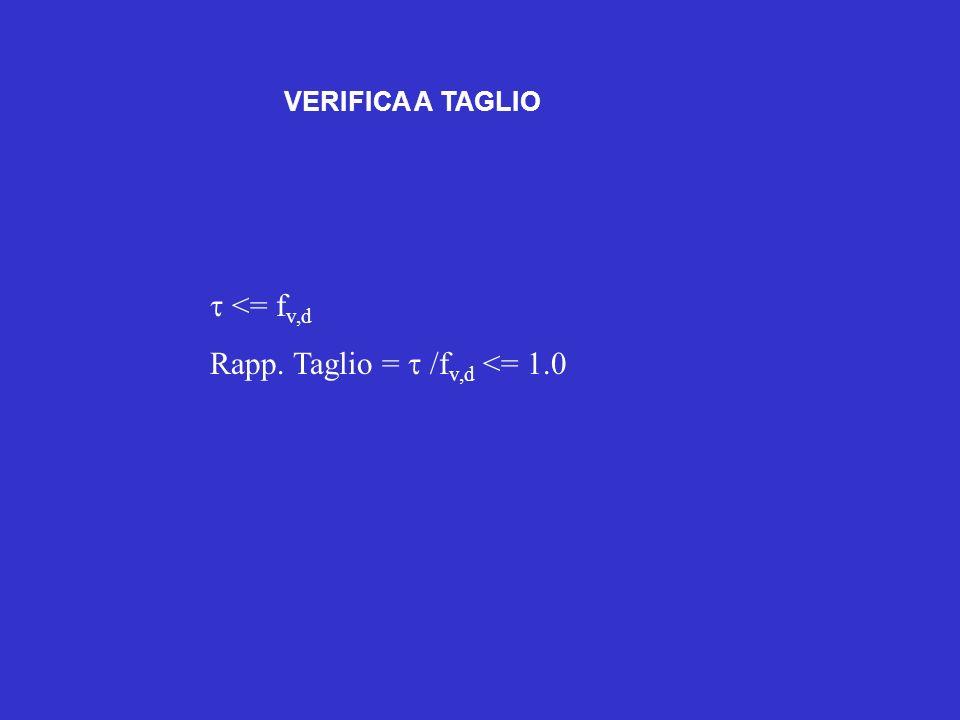 Rapp. Taglio = t /fv,d <= 1.0