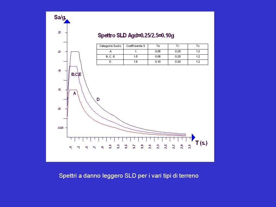 Spettri a danno leggero SLD per i vari tipi di terreno
