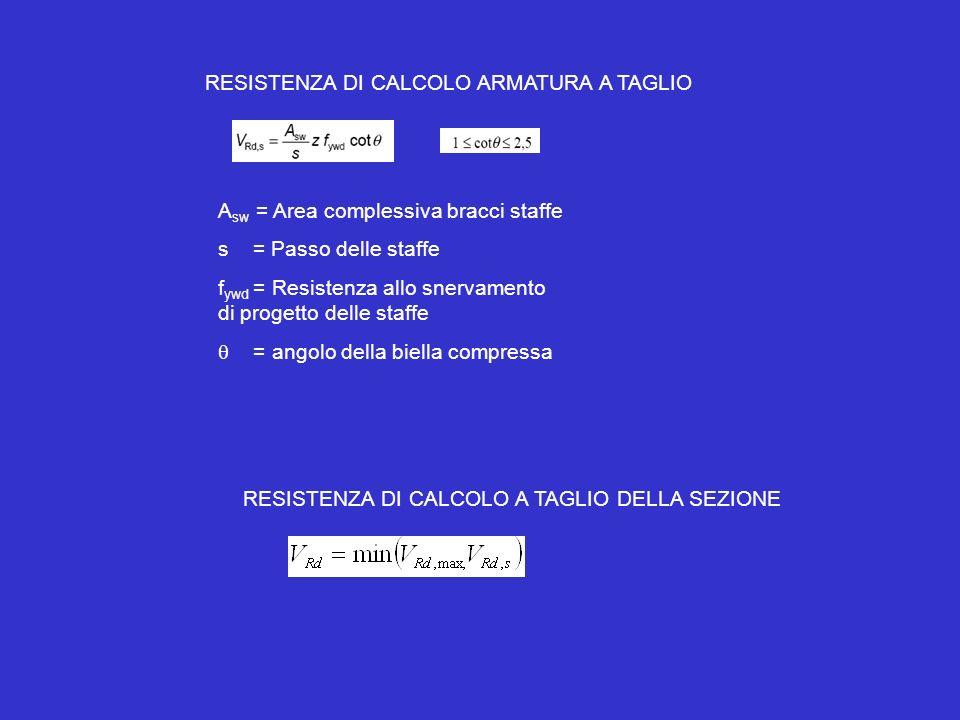 RESISTENZA DI CALCOLO ARMATURA A TAGLIO