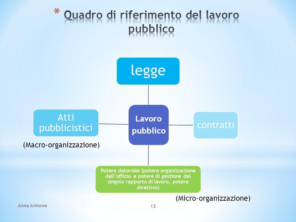 Quadro di riferimento del lavoro pubblico