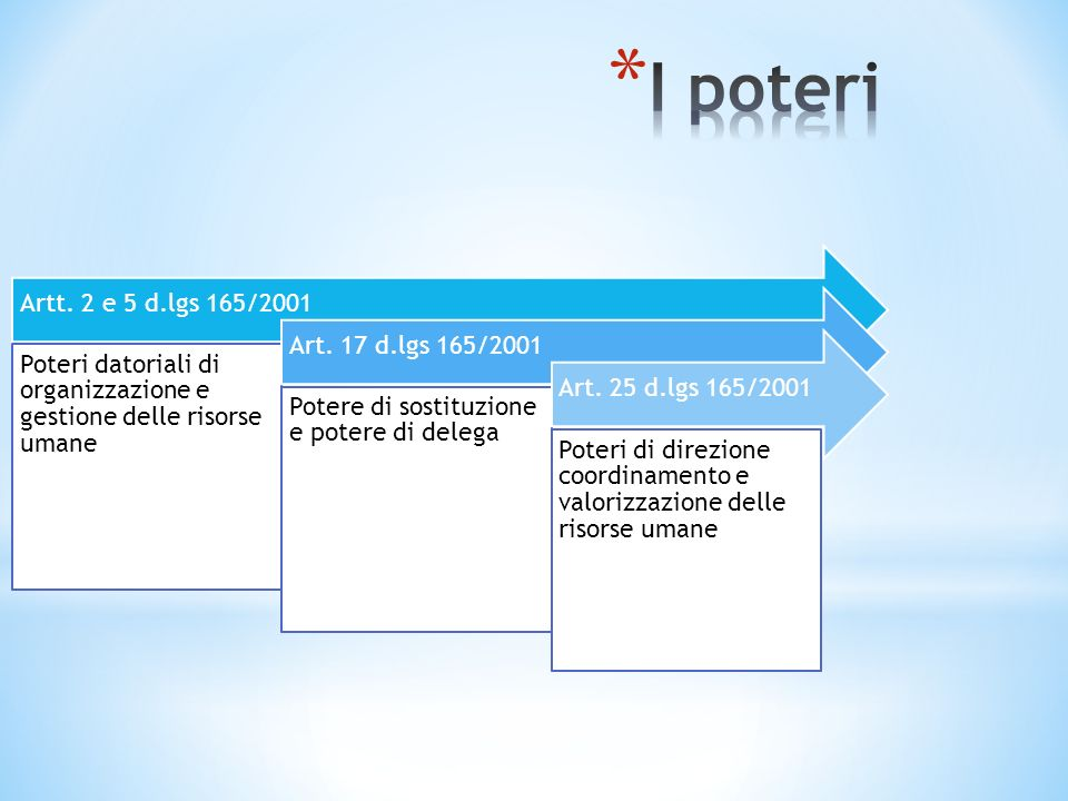 I poteri Artt. 2 e 5 d.lgs 165/2001. Poteri datoriali di organizzazione e gestione delle risorse umane.