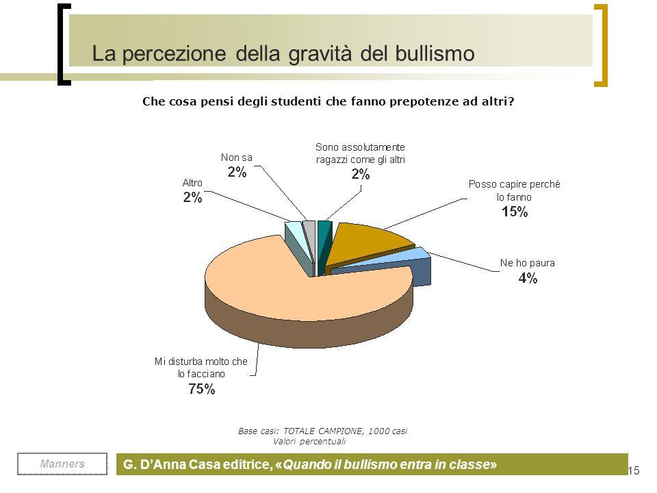 La percezione della gravità del bullismo