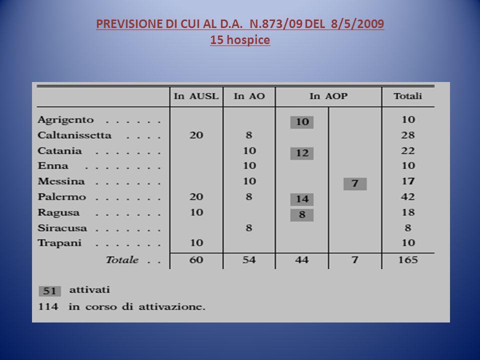 PREVISIONE DI CUI AL D.A. N.873/09 DEL 8/5/2009 15 hospice