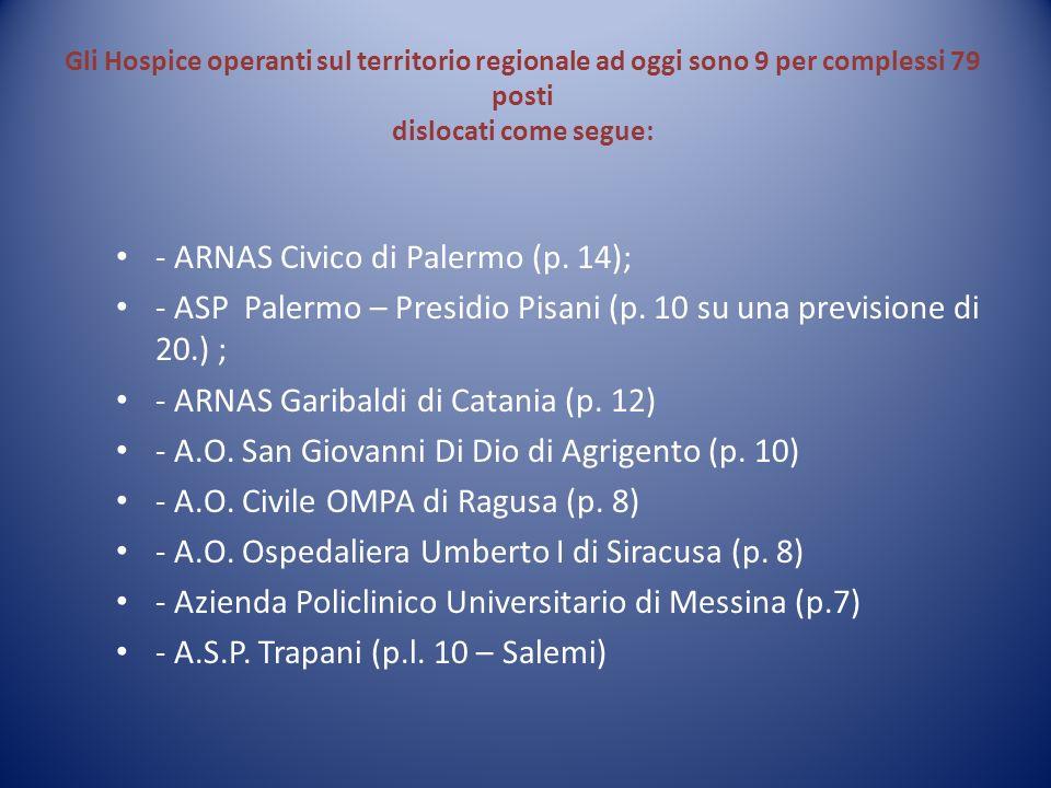 - ARNAS Civico di Palermo (p. 14);