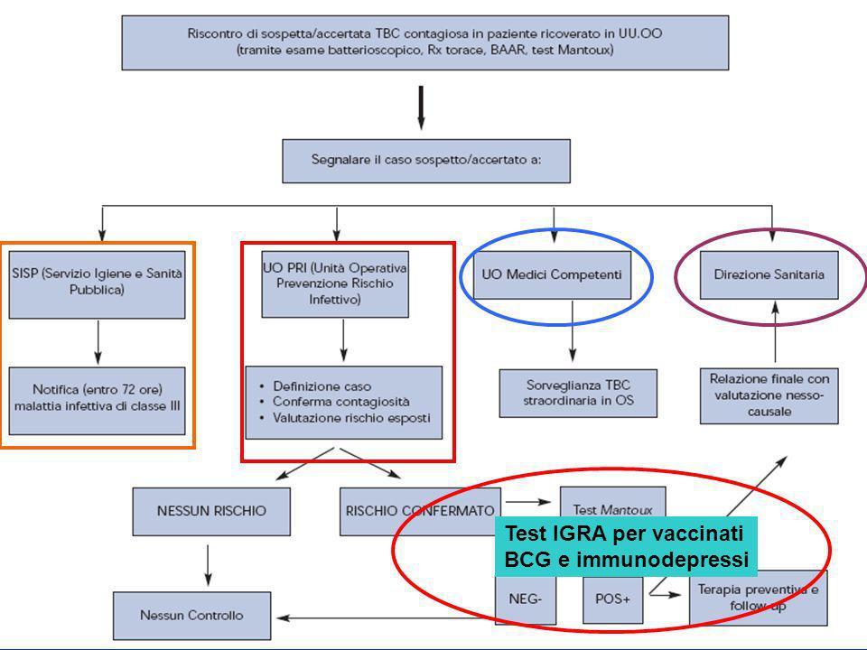 Test IGRA per vaccinati BCG e immunodepressi