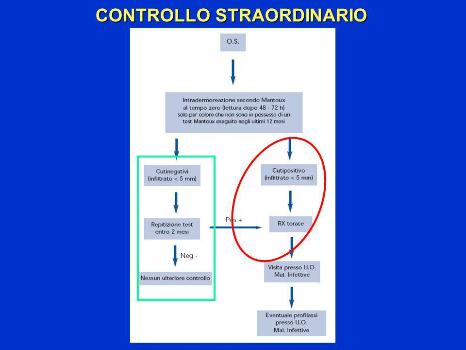CONTROLLO STRAORDINARIO