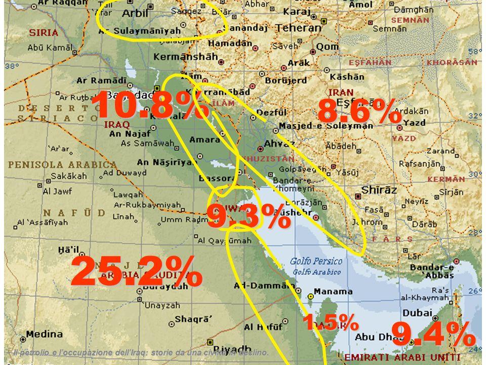 10.8% 8.6% 9.3% Il petrolio e l'occupazione dell'Iraq: storie da una civiltà in declino. Il gas.