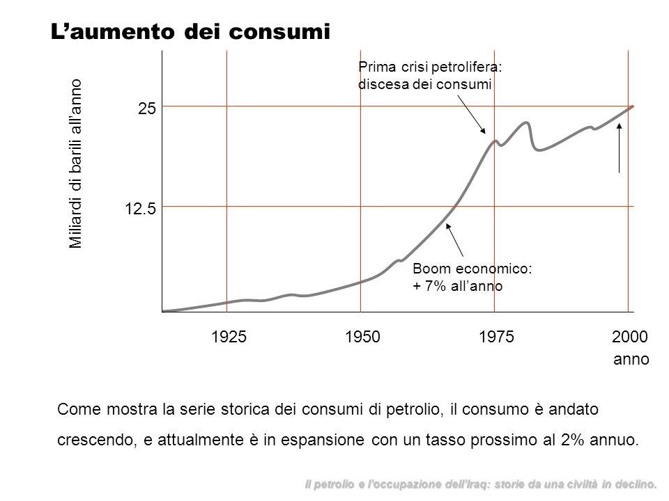 L'aumento dei consumi 25 Miliardi di barili all'anno 12.5 1925 1950