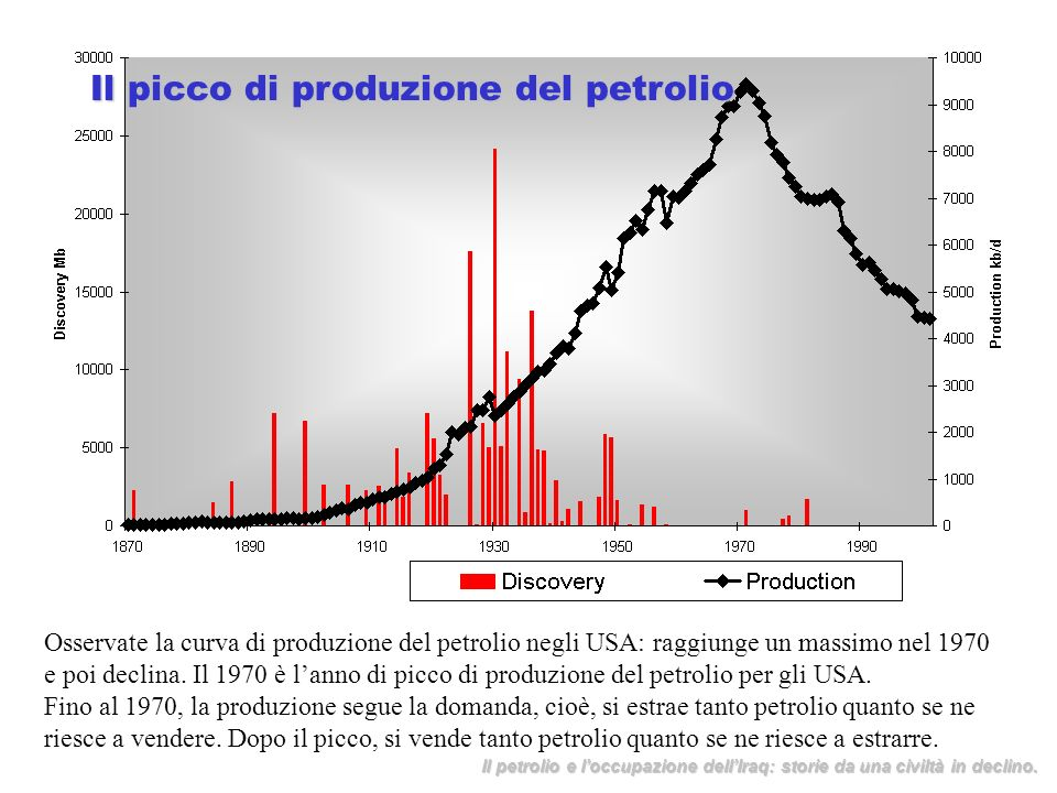 Il picco di produzione del petrolio
