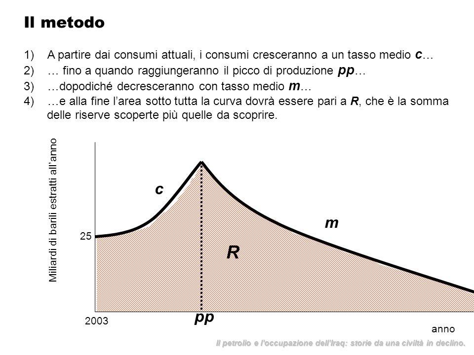 Il metodo A partire dai consumi attuali, i consumi cresceranno a un tasso medio c… … fino a quando raggiungeranno il picco di produzione pp…