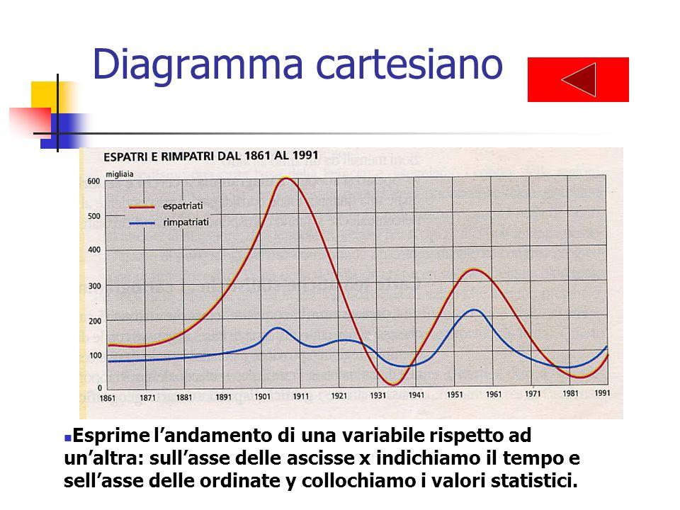 Diagramma cartesiano