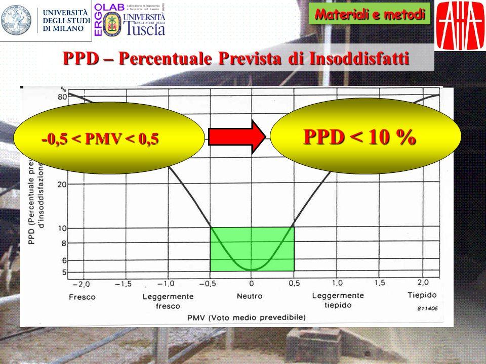 PPD – Percentuale Prevista di Insoddisfatti