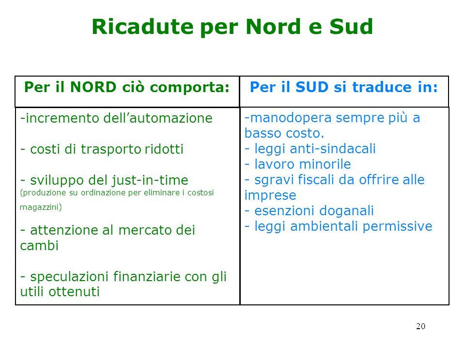 Per il SUD si traduce in: