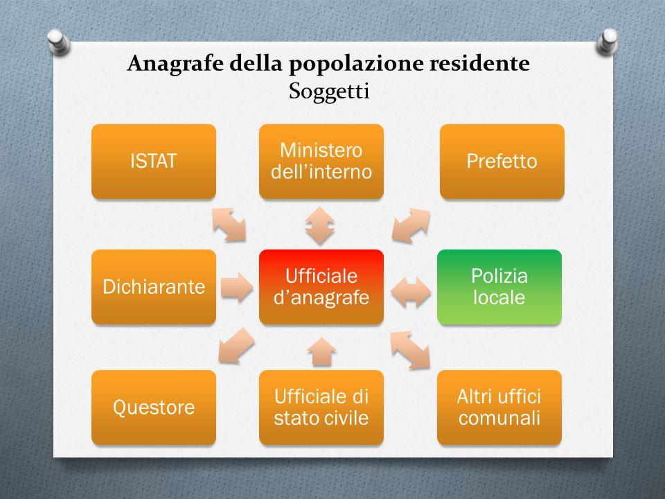 Anagrafe della popolazione residente Soggetti
