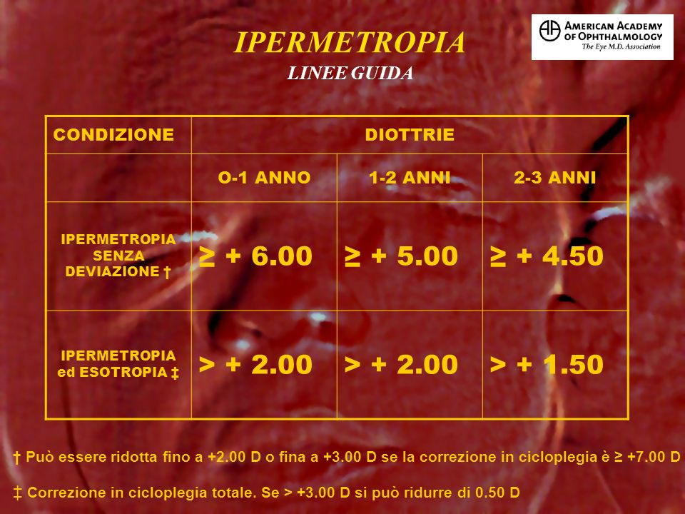 IPERMETROPIA ≥ + 6.00 ≥ + 5.00 ≥ + 4.50 > + 2.00 > + 1.50