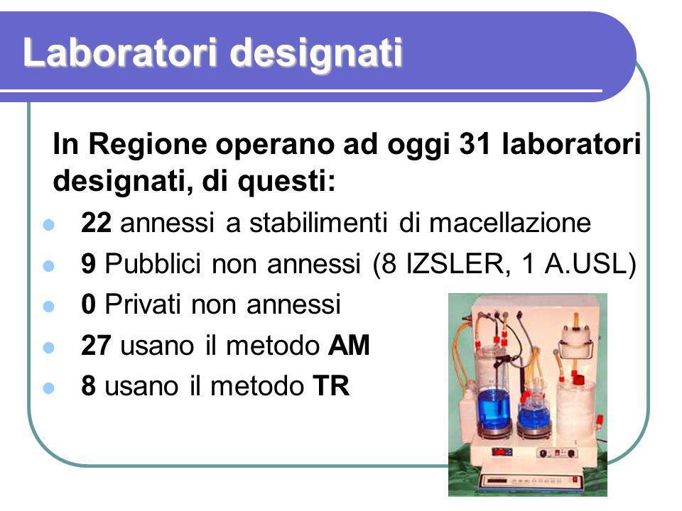 Laboratori designati In Regione operano ad oggi 31 laboratori designati, di questi: 22 annessi a stabilimenti di macellazione.