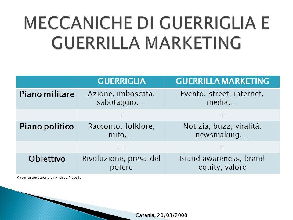 MECCANICHE DI GUERRIGLIA E GUERRILLA MARKETING