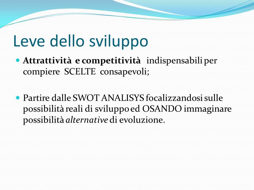 Leve dello sviluppo Attrattività e competitività indispensabili per compiere SCELTE consapevoli;