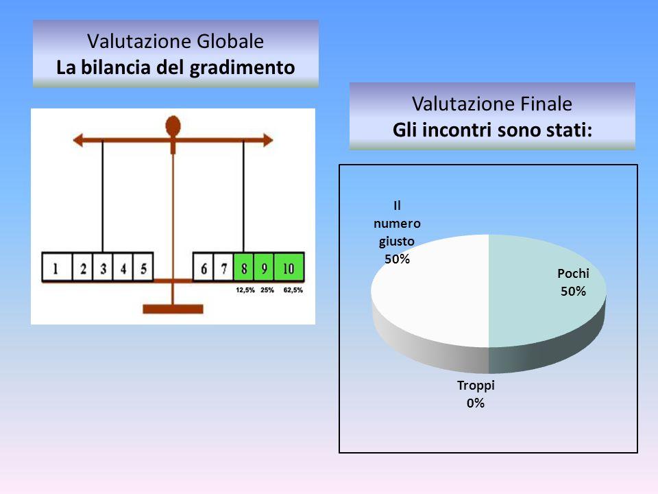 Valutazione Globale La bilancia del gradimento