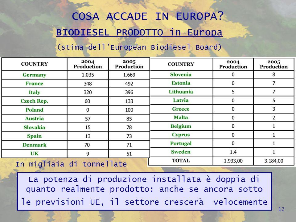 COSA ACCADE IN EUROPA BIODIESEL PRODOTTO in Europa
