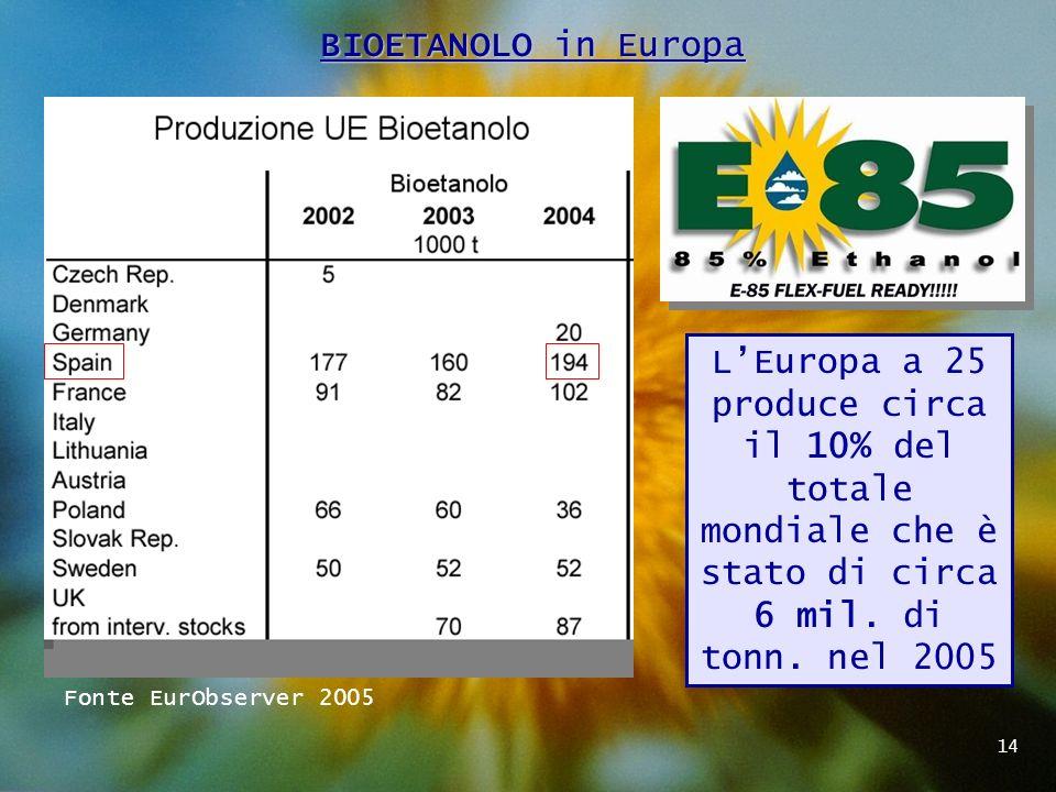 BIOETANOLO in Europa L'Europa a 25 produce circa il 10% del totale mondiale che è stato di circa 6 mil. di tonn. nel 2005.
