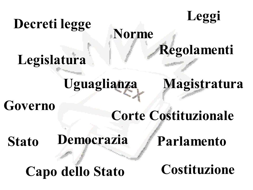 Leggi Decreti legge. Norme. Regolamenti. Legislatura. Uguaglianza. Magistratura. Governo. Corte Costituzionale.