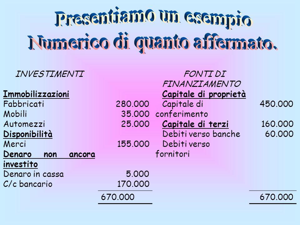 Denaro non ancora investito Denaro in cassa C/c bancario 280.000