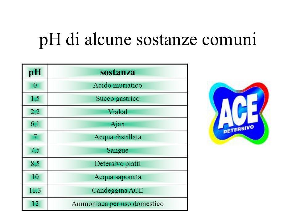 pH di alcune sostanze comuni