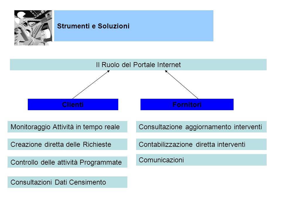 Il Ruolo del Portale Internet