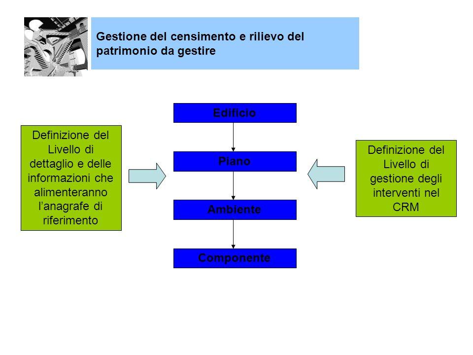 Definizione del Livello di gestione degli interventi nel CRM
