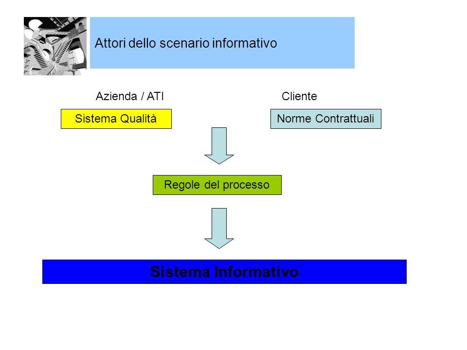 Sistema Informativo Attori dello scenario informativo Azienda / ATI