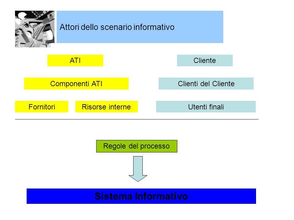 Sistema Informativo Attori dello scenario informativo ATI Cliente