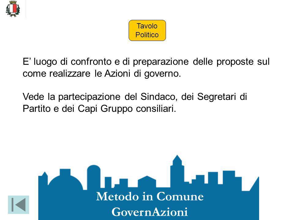 Metodo in Comune GovernAzioni