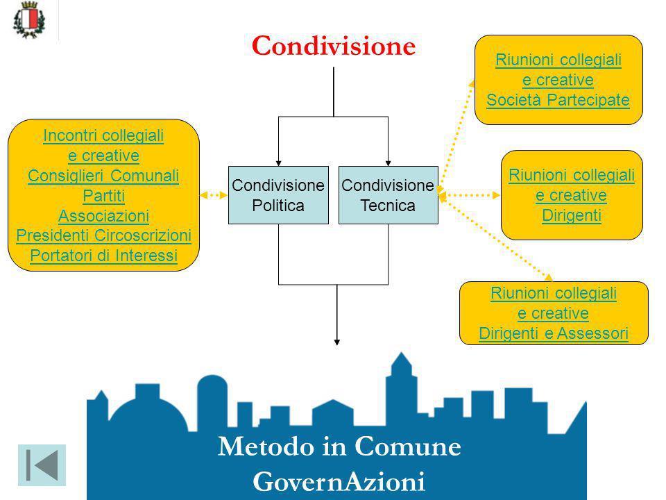 Condivisione Metodo in Comune GovernAzioni